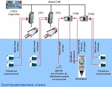 Схема чпу с сервоприводами
