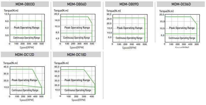 Прямые сервоприводы - LSIS (Mecapion) MDM-series - Модельный ряд прямых сервоприводов (DD-motor)