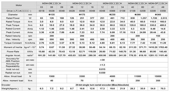 Прямые сервоприводы - LSIS (Mecapion) MDM-series - технические характеристики