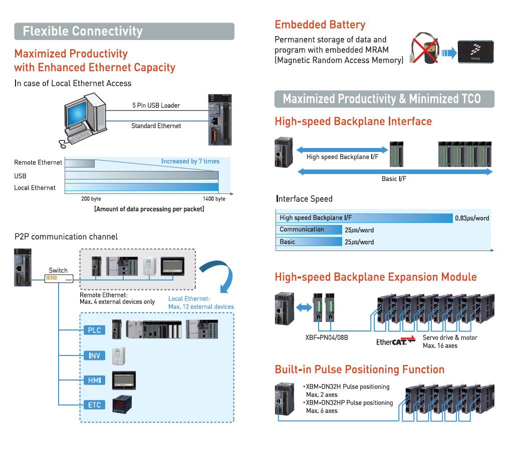 Основные функции - программируемые контроллеры LS Mecapion XEM-DN32H2 и XEM-DN32HP