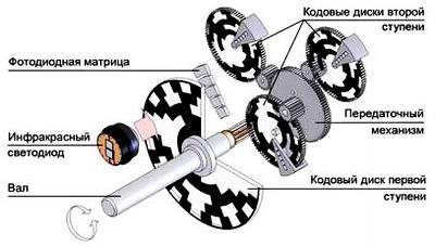 Оптико-механический узел многооборотного абсолютного энкодера