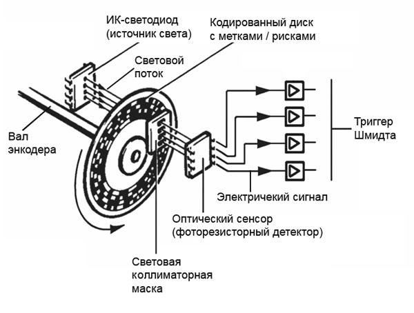 Схема считывания сигналов в абсолютном энкодере