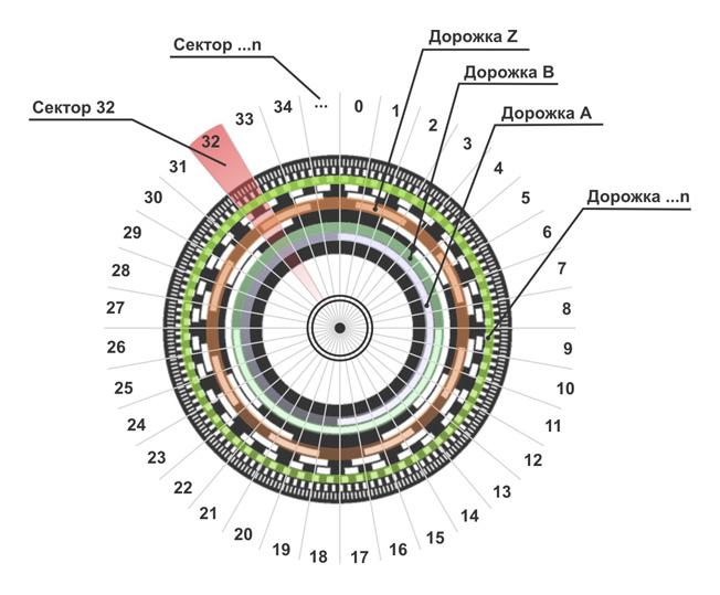 Оптический кодовый диск в абсолютном многооборотном энкодере