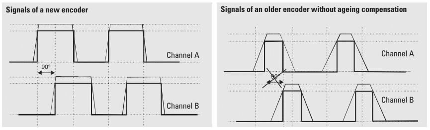 Формирование сигналов в энкодере