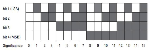 Типы сигналов энкодеров - бинарный код