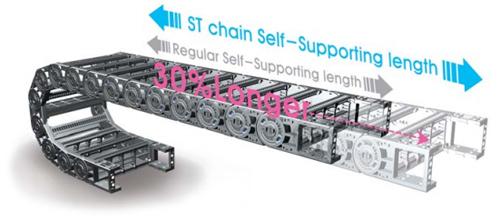 Кабель-трак - это система защиты кабеля