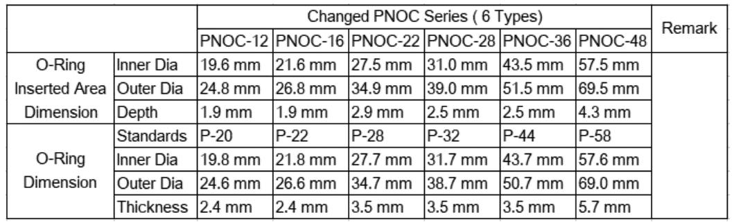 Технические характеристики коннекторов для кабель-каналов от CPS