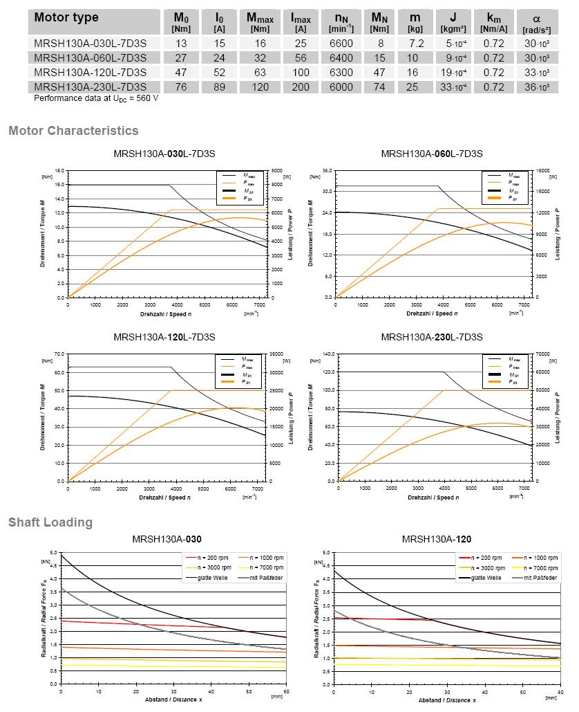 Технические характеристики серводвигателей серии «High Performance Servo Motors» производства «WITTENSTEIN cyber motor GmbH»