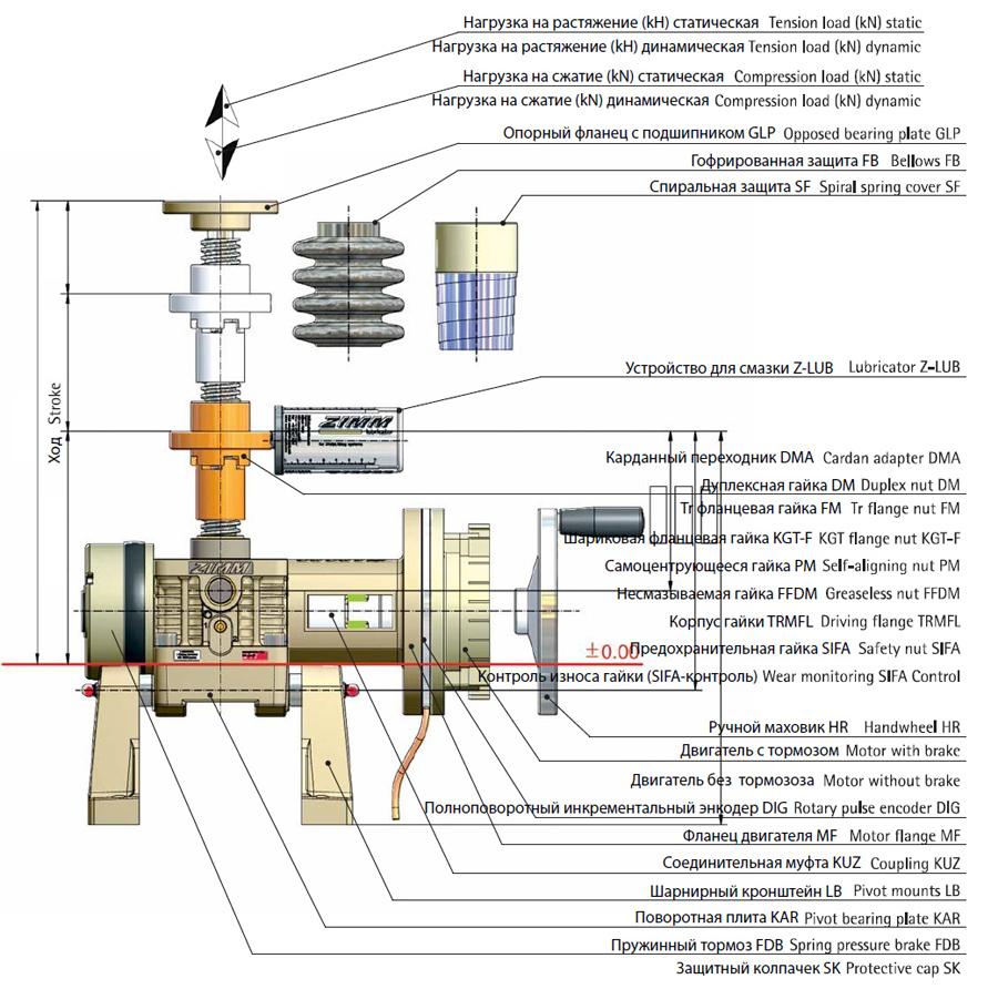 Винтовой домкрат - конструкция домкрата с ходовой гайкой