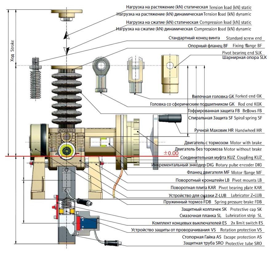 Винтовой домкрат - конструкция домкрата с ходовым винтом
