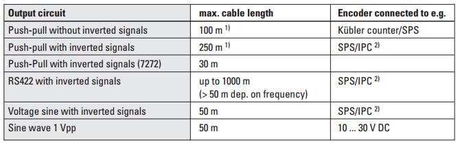 Максимально-допустимая длина кабелей для инкрементальных энкодеров