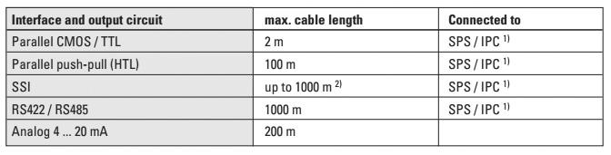 Максимально-допустимая длина кабелей для абсолютных энкодеров