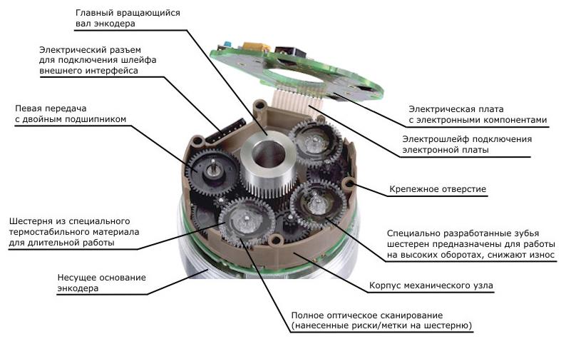 Механический узел многооборотного абсолютного энкодера