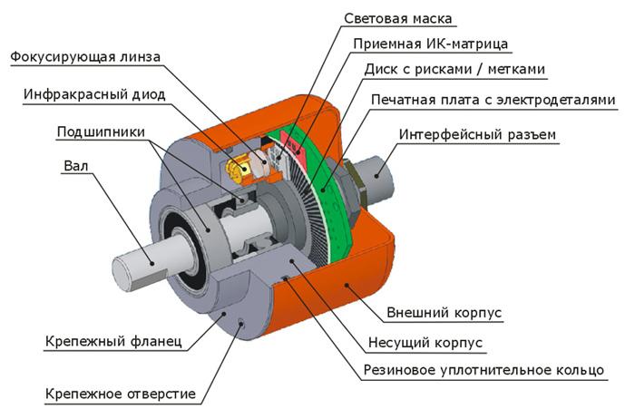 Энкодеры - общая схема