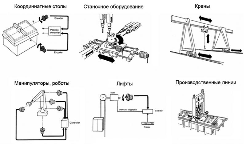Энкодеры - использование и применение
