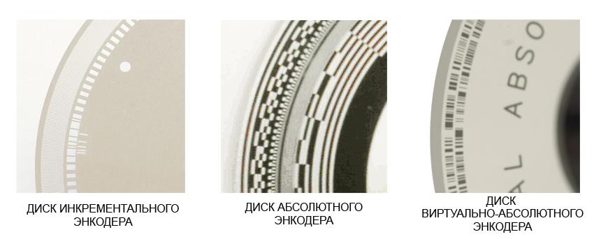 Типы оптическких дисков в энкодерах