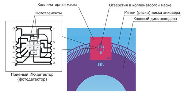Маска энкодера