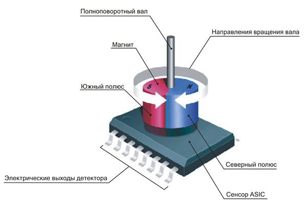 Принцип работы магнитного энкодера