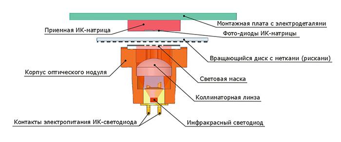 Схема оптического модуля в энкодере