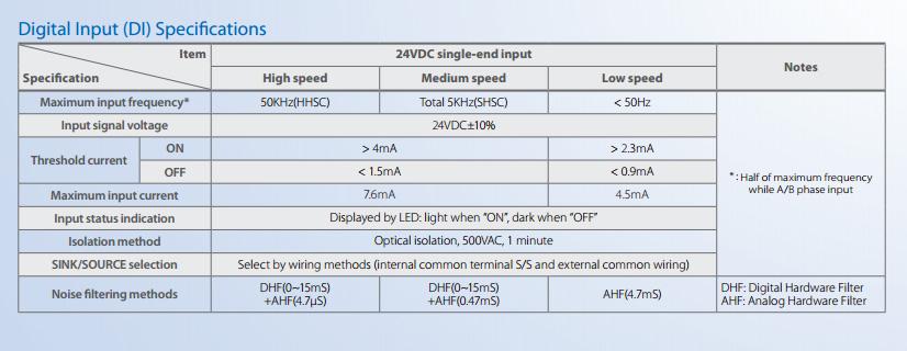 Технические характеристики ПЛК Fatek цифровых входов для серий  B1 / B1z