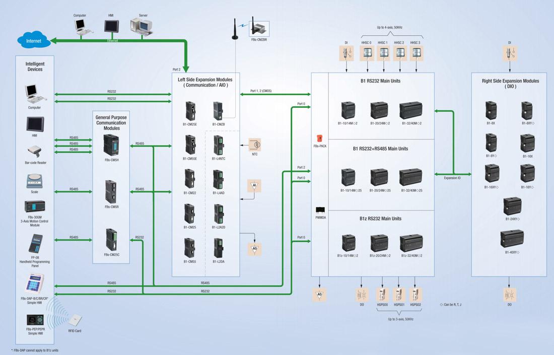 Конфигурация системы для ПЛК Fatek серий  B1 / B1z