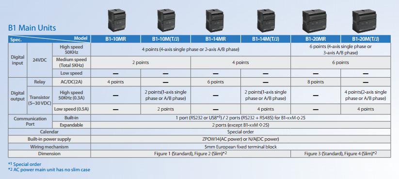 Технические характеристики ПЛК Fatek главных модулей серии B1