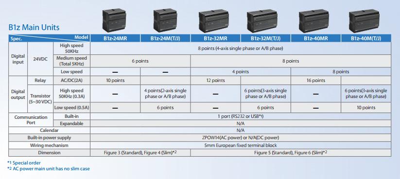Технические характеристики ПЛК Fatek главных модулей серии B1z