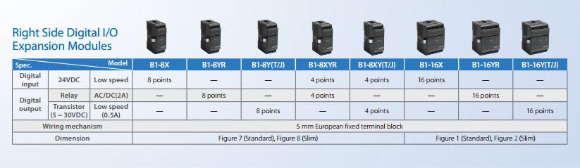 Технические характеристики правосторонние модули расширения для ПЛК Fatek