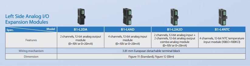 Технические характеристики левосторонние модули расширения для ПЛК Fatek