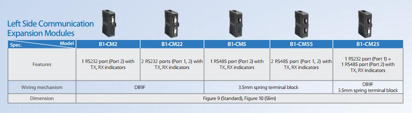 Технические характеристики левосторонние модули расширения и коммуникации для ПЛК Fatek