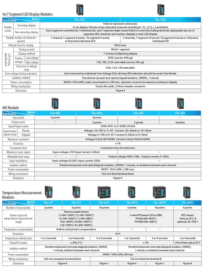 Технические характеристики главных модулей ПЛК FATEK серии FBs