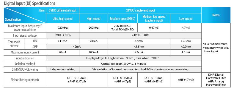 Технические характеристики ПЛК FATEK серии FBs