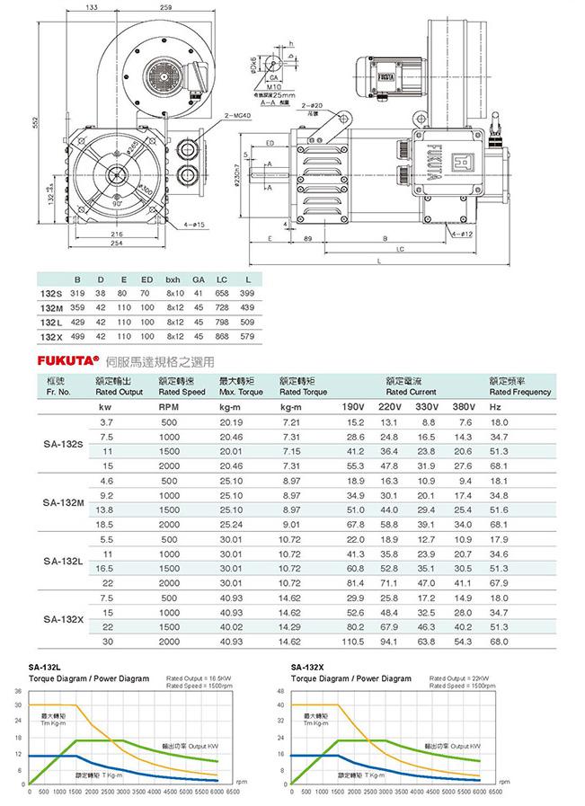 Сервоприводы Fukuta серия SA-132 - технические характеристики