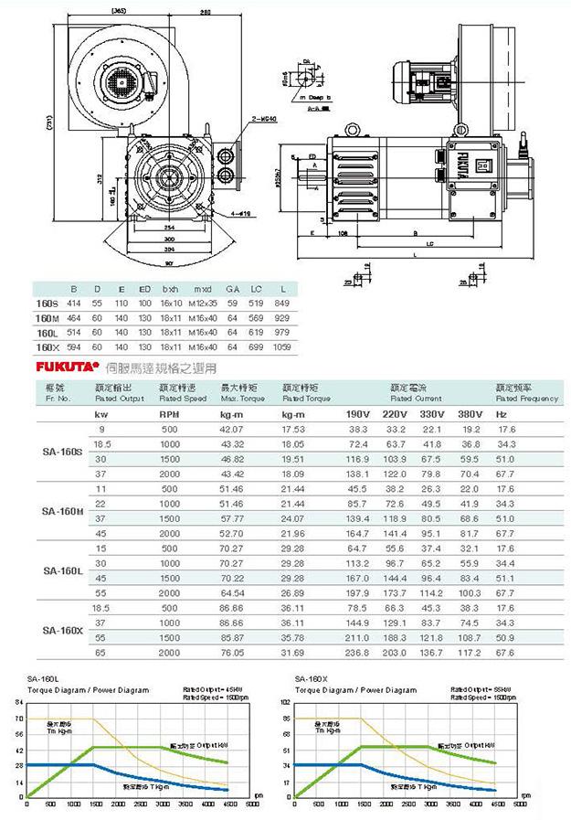 Сервоприводы Fukuta серия SA-160 - технические характеристики