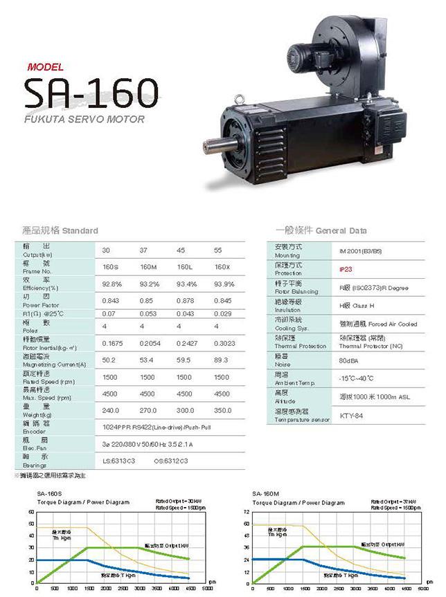 Сервоприводы Fukuta серия SA-160 - описание