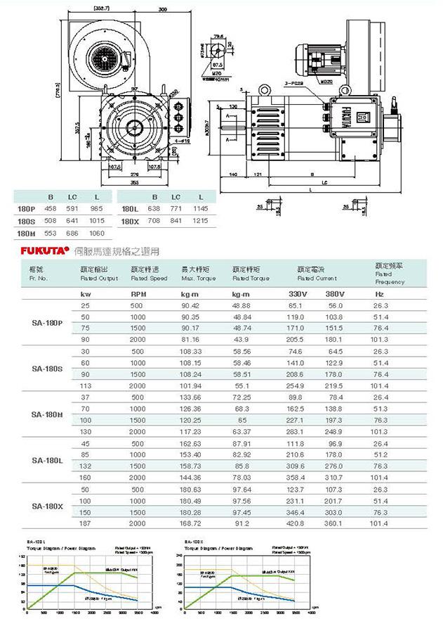 Сервоприводы Fukuta серия SA-180 - технические характеристики
