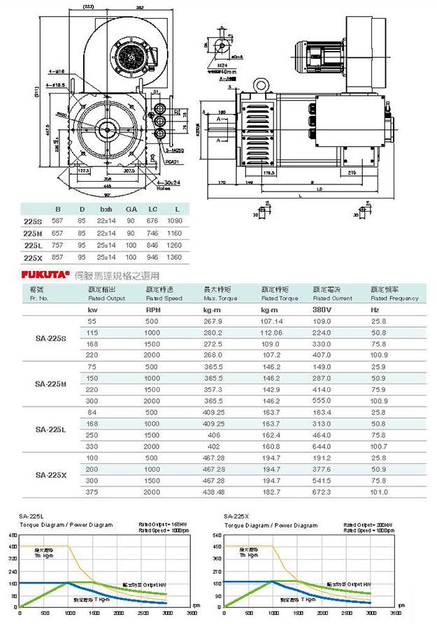 Сервоприводы Fukuta серия SA-225 - технические характеристики