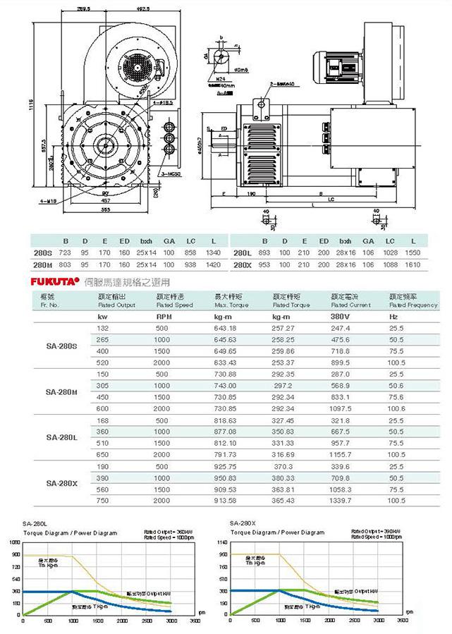 Сервоприводы Fukuta серия SA-280 - технические характеристики