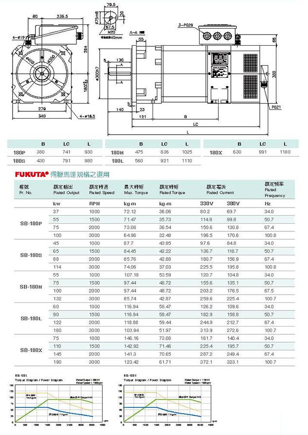 Сервоприводы Fukuta серия SB-180 - технические характеристики