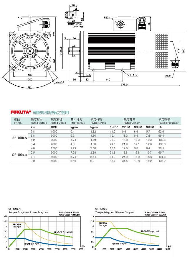 Сервоприводы Fukuta серия SF-100 - технические характеристики