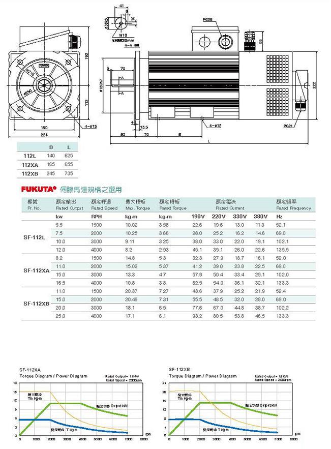 Сервоприводы Fukuta серия SF-112 - технические характеристики