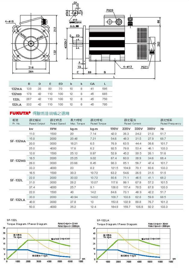 Сервоприводы Fukuta серия SF-132 - технические характеристики