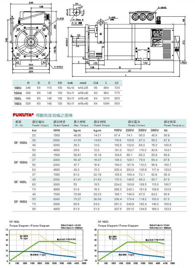 Сервоприводы Fukuta серия SF-160 - технические характеристики