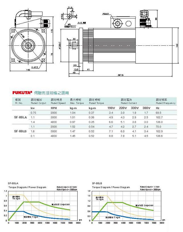Сервоприводы Fukuta серия SF-80 - технические характеристики
