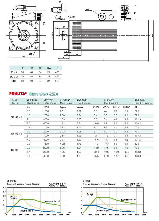 Сервоприводы Fukuta серия SF-90 - технические характеристики