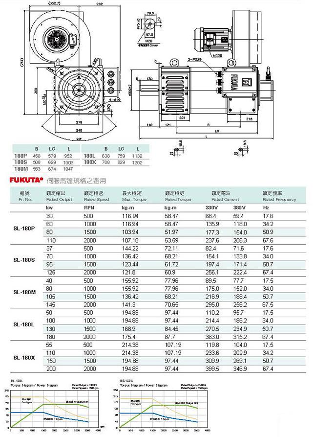 Сервоприводы Fukuta серия SL-180 - технические характеристики