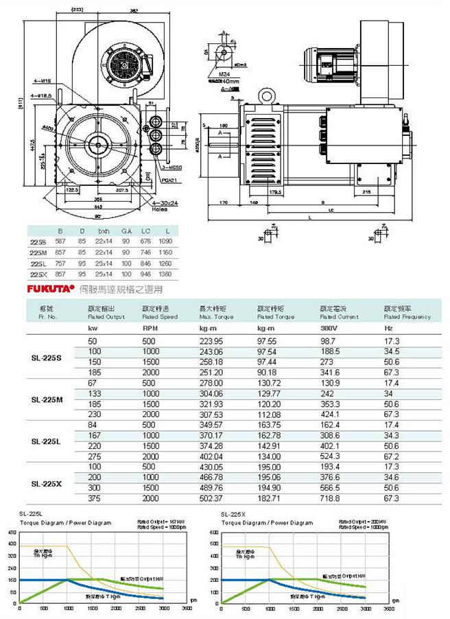 Сервоприводы Fukuta серия SL-225 - технические характеристики