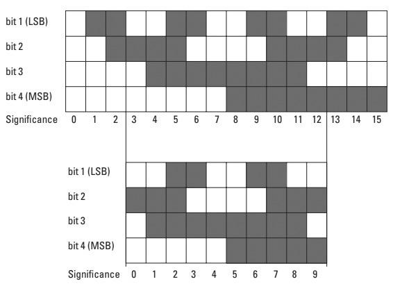 Энкодеры и алгоритм коррекции ошибок - код Грэя