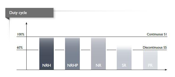 Прецизионные планетарные редукторы Gudel - рабочий цикл