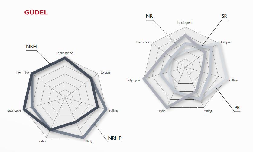 Прецизионные планетарные редукторы Gudel - основные возможности